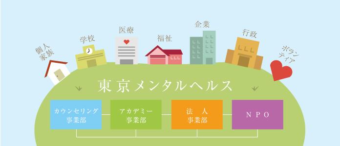 東京メンタルヘルス カウンセリング事業部 アカデミー事業部 法人事業部 NPO 花咲会